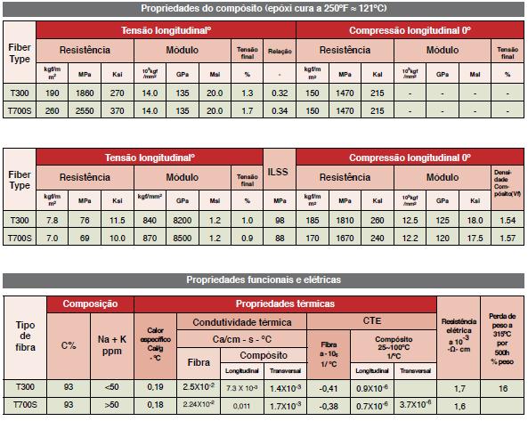 tabela-fibra-carbono-final