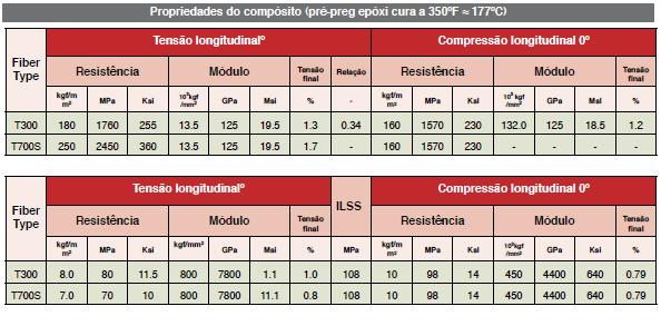 tabela-fibra-carbono