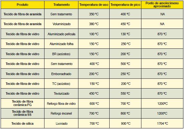tabela-isolamento-termico-removivel-tecidos
