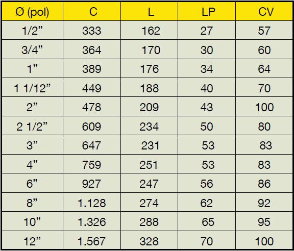 tabela-medidas-protetores-flange